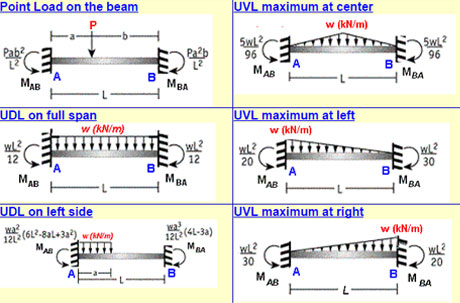 Fixed Beam Bending Moment Online Calculator