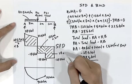 How to Draw SFD & BMD
